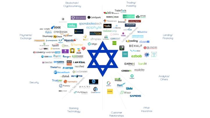 Israeli-fintech-1024x576